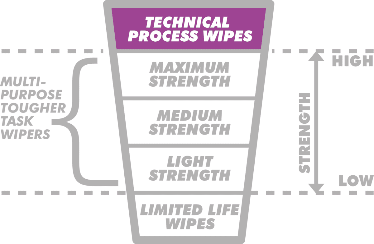Technical process industrial wipe graphic