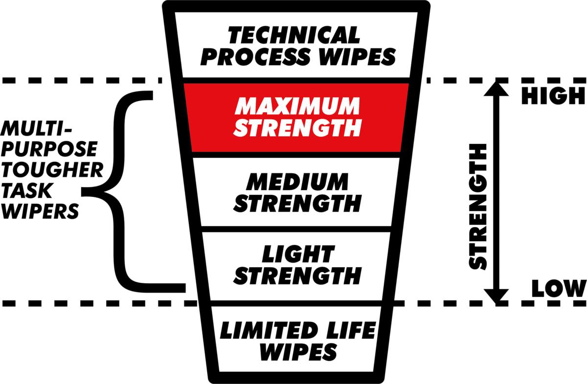 Maximum strength industrial wipe graphic